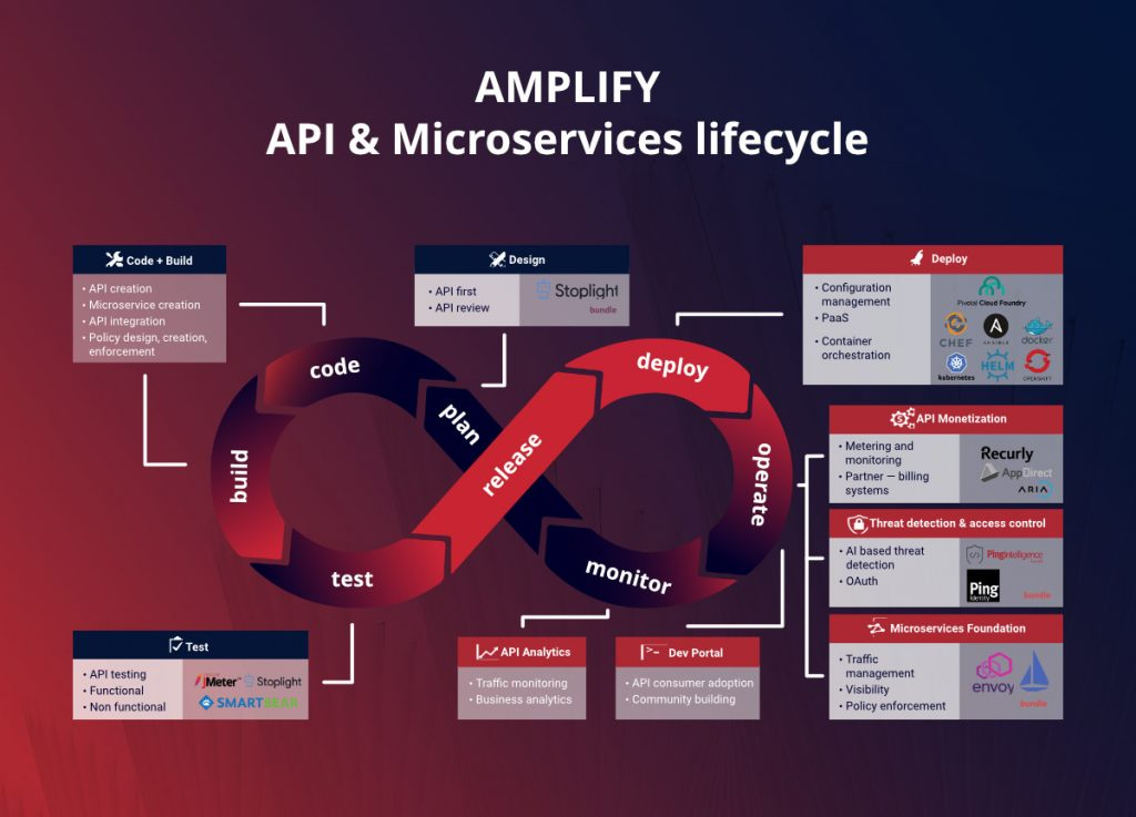 Axway AMPLIFY API & Microservices lifecycle