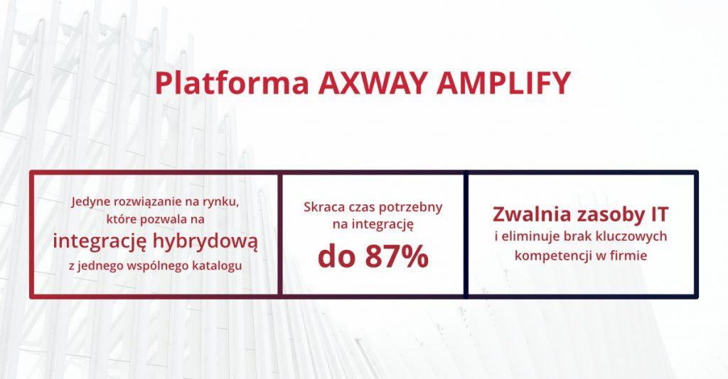 Axway Amplify API Management Platform TOP korzyści