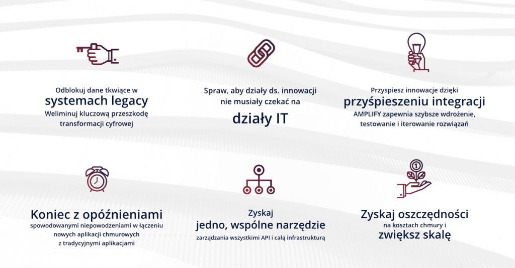 korzyści AXWAY AMPLIFY API Managemnt Platform Transformacja cyfrowa